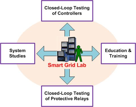 Smart Grid Lab offers education, training, close-loop testing of controllers and relays